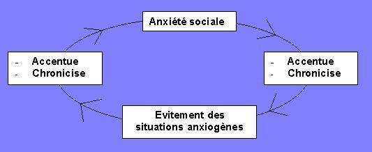 cercle vicieux phobie sociale